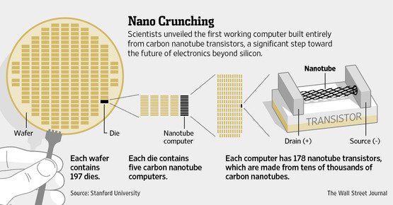 First Carbon Nanotube Computers - TechPanorma