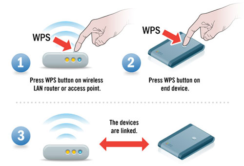 Wi-fi Protected Setup  Wps  - How To Connect Devices To Wi-fi Router